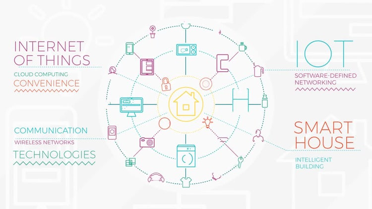 IOT And Smart Home Infographic: After Effects Templates