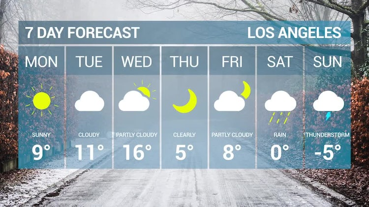 Weather Forecast Pack: Motion Graphics Templates
